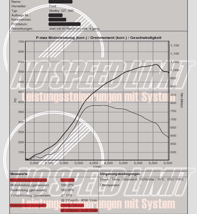 Diagramm Ford Mustang Shelby GT500